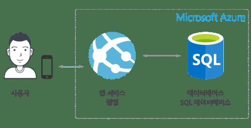 웹앱과 SQL데이터베이스