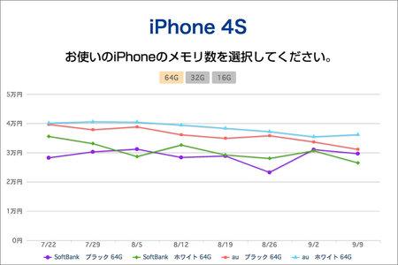 aucfan_iphone_price_trends_1.jpg