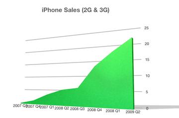 iphone_sales_2009q2_0.png