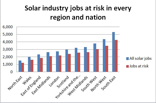Solar ind jobs at risk