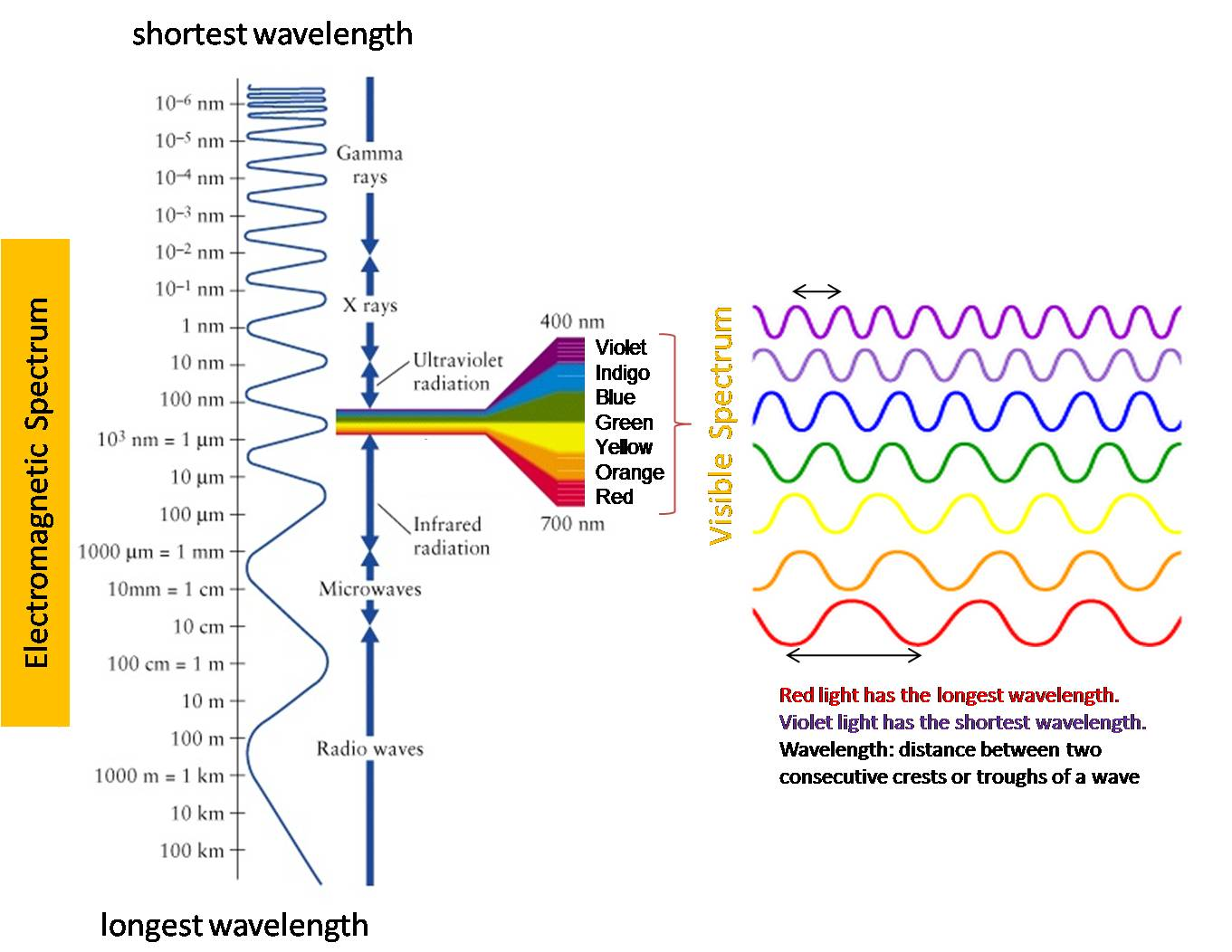 Worksheet Frequency Wavelength Energy