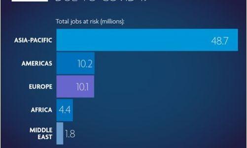 WTTC: Κίνδυνος για απώλεια 75 εκ. θέσεων εργασίας στον τουρισμό από τον κορωνοϊό