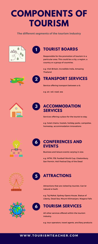 Components of tourism: