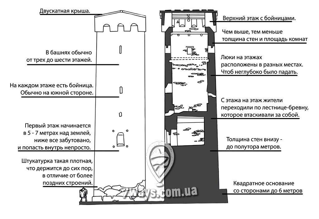 строение сванской башни