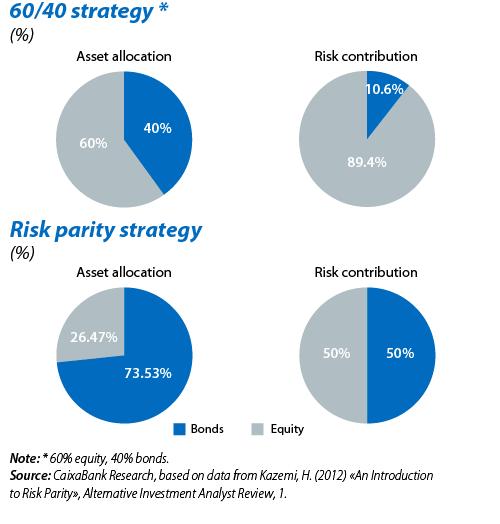 リスクパリティにおける債券と株式の比率