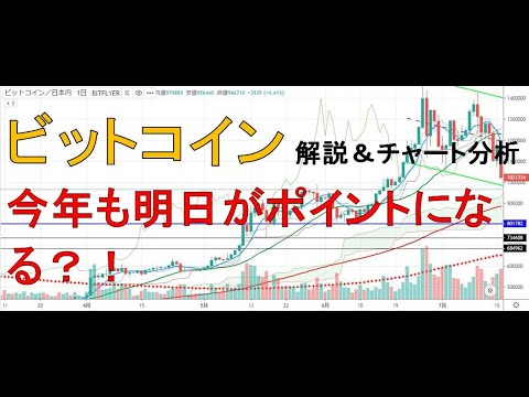 【仮想通貨 ビットコイン(BTC)】明日は12月第3週の月曜日。今年もポイントになる?!今後のシナリオをチャート分析12.15