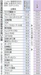 日本株が資産としてダメな理由と日本国債クラッシュへの備えをしておいた方が良い理由