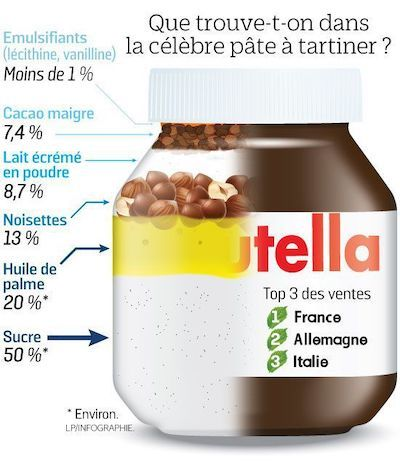 nutella composition