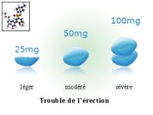 les effets secondaires du viagra