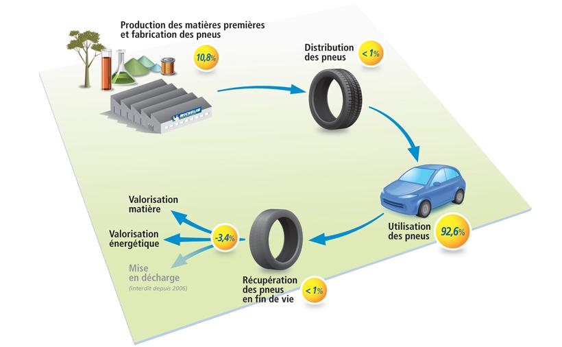 Les Performances Environnement Michelin Tout Sur Le Pneu