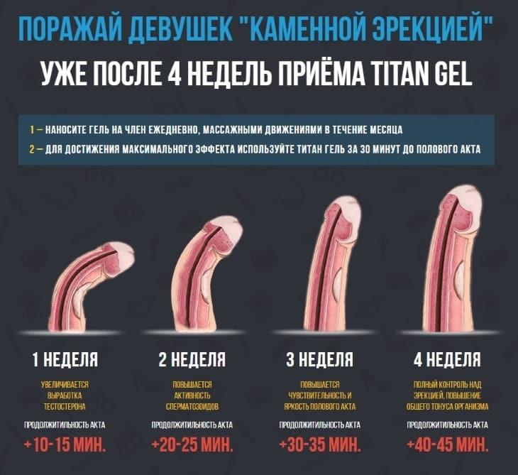 Этапы проявления видимого эффекта Титан Геля
