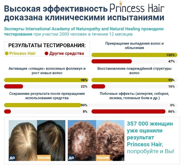 Проведение клинических исследований препарата Princess Hair