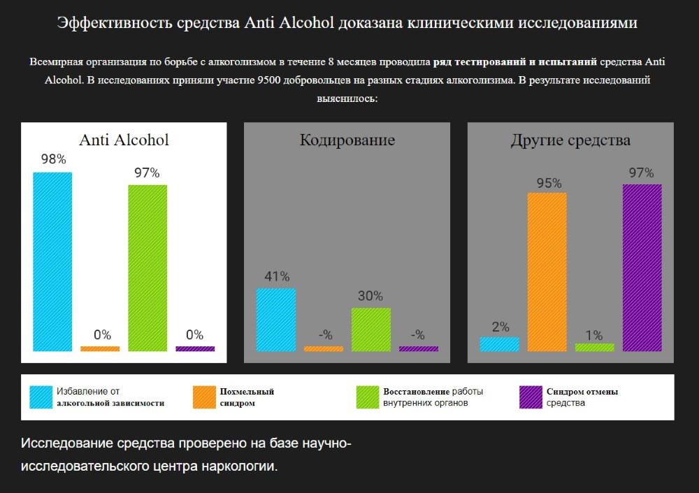 Клинические исследования препарата Anti Alcohol