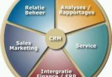 CRM software Indonesia