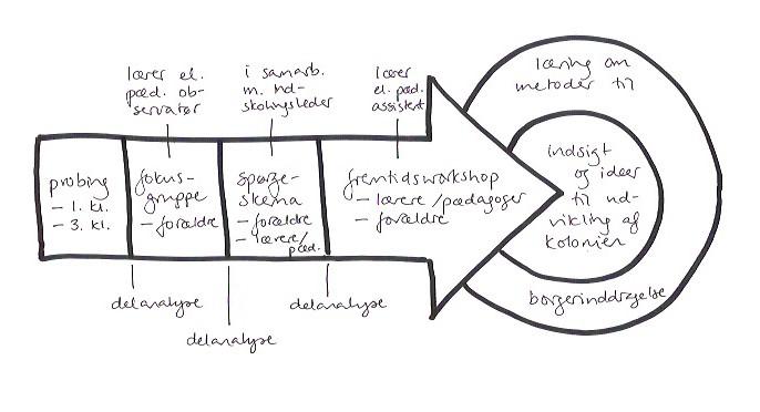 Procesplan for projekt med dobbeltinddragelse.