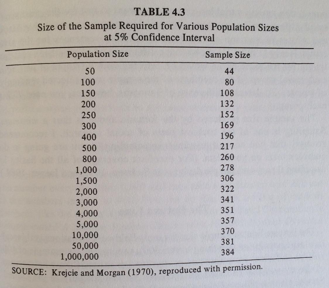 Tabellen viser, hvor mange deltagere, du skal have, hvis din undersøgelse skal være repræsentativ i statistisk forstand.