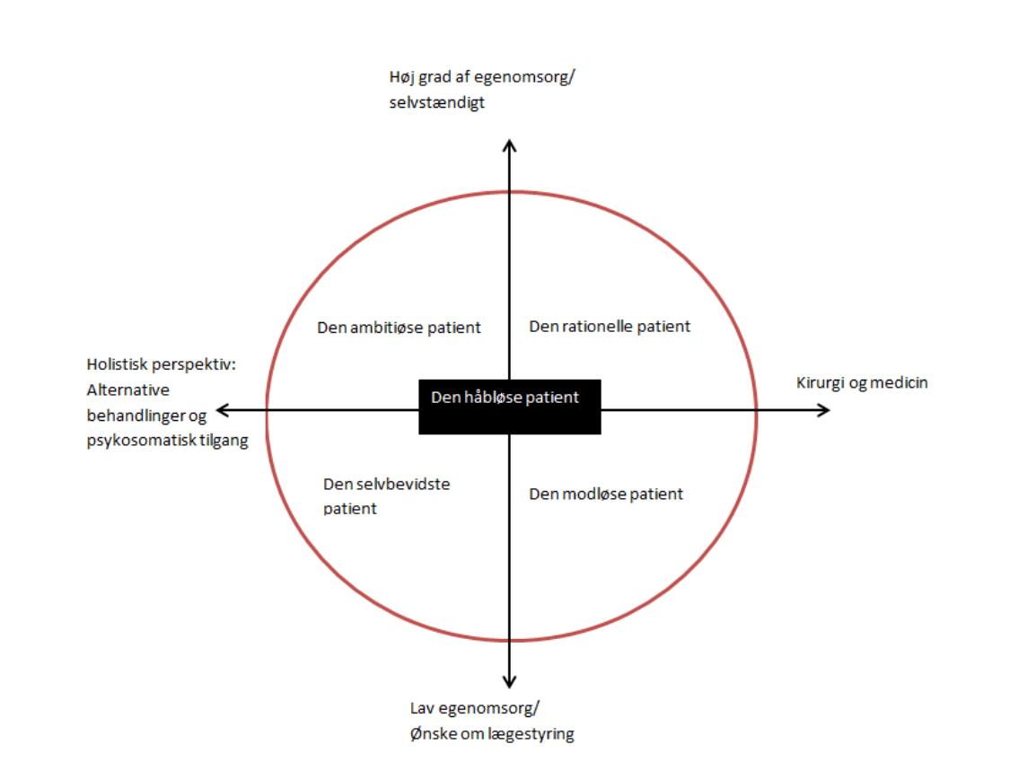 Resultatet af en analyse i projektet SmerteAgenten.