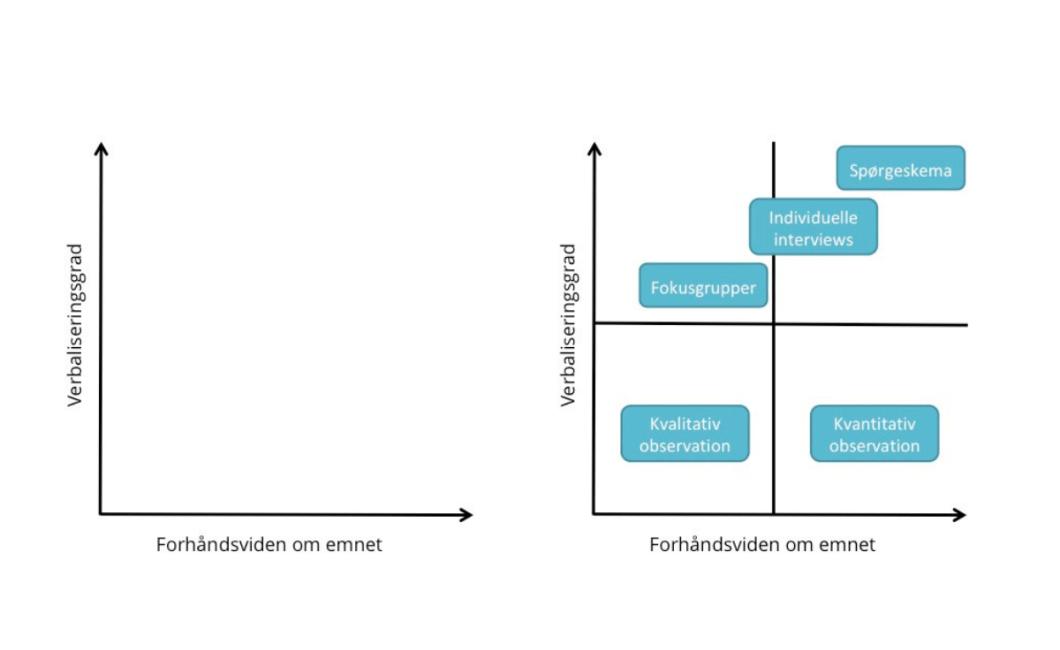 En matrix hjælper dig med metodevalg, når du vil skabe viden om mennesker.