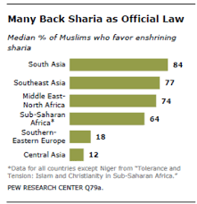 sharia-as-law
