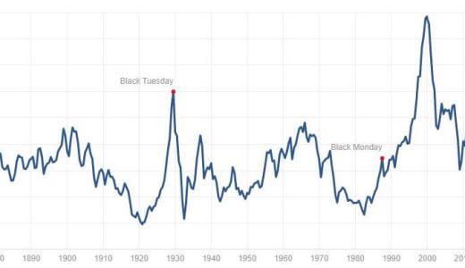 S&P500のシラーPERを見て・・・やはり『米国株高すぎ!』と思う