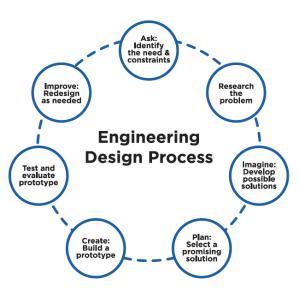 engineering design process flowchart  flowchart in word