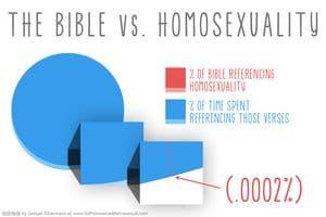 Bible-vs-homosexuality
