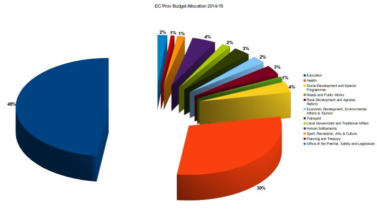 EC Prov 2014-15 Budget Allocation Chart