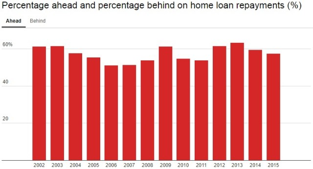 Home loan repayments - percentage ahead in Australia