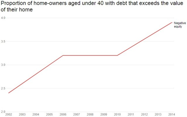 Home owners proportion under 40 with debt that exceeds value of their home