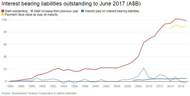 Queensland government - Interest bearing liabilities outstanding to June 2017