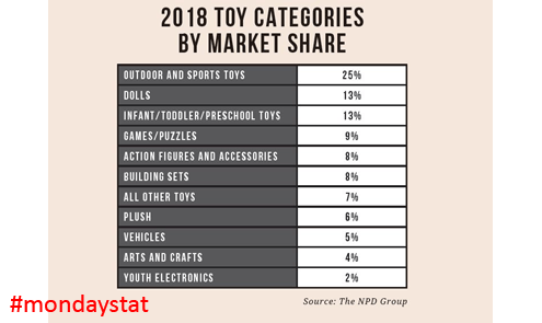 241776-monday-stat-toy-categories.png