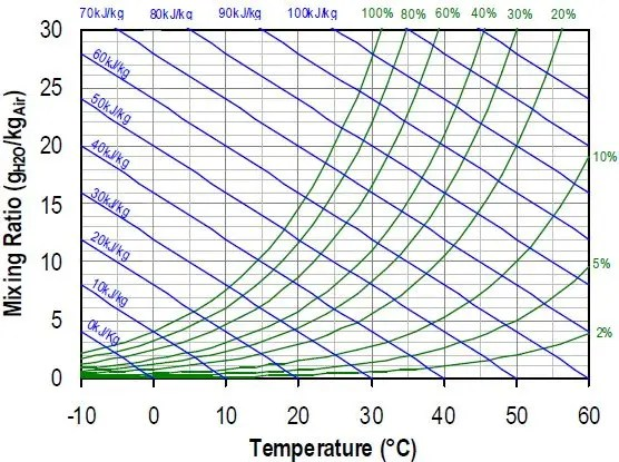 heat loss chart - Project Pages - Horticulture Projects
