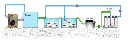 standard set up - Project Pages - Trident Aquaculture