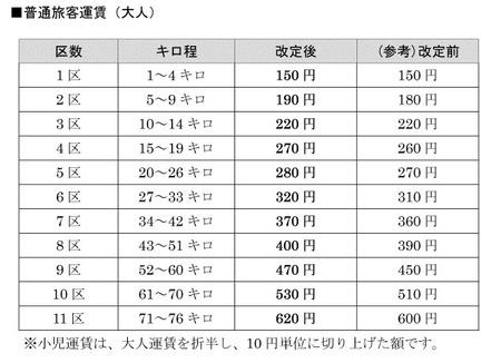 hankyu-fee