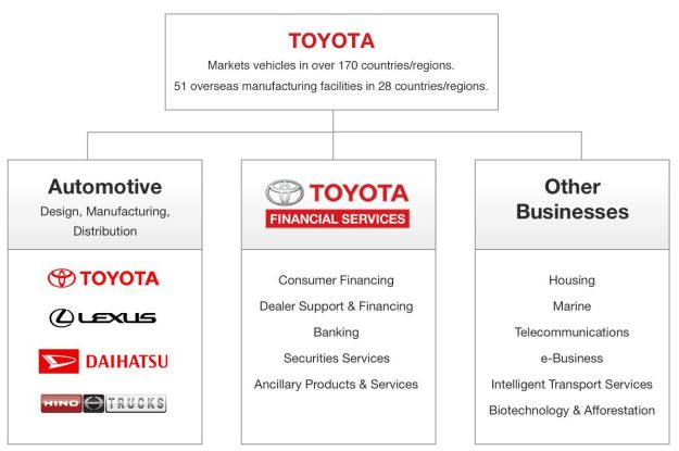about toyota   toyota financial