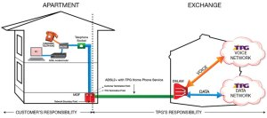 Support – ADSL2 with Home Phone FAQs