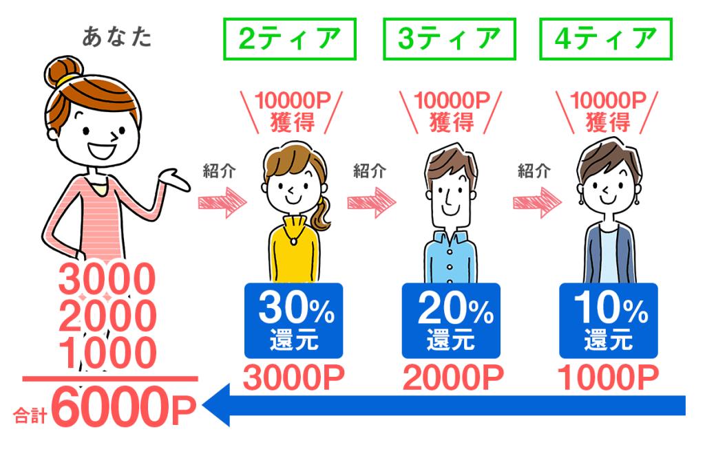 ポイふる4ティア制度