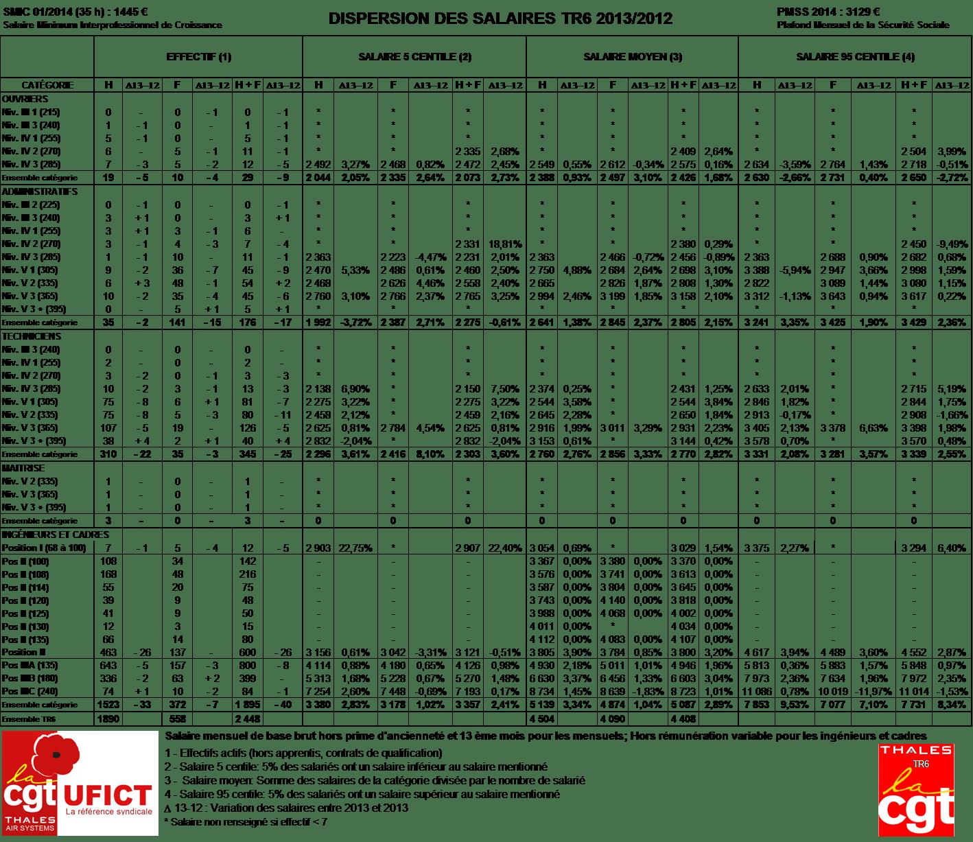Quelle politique salariale tr6 pour 2014 cgt thales - Grille salaire fonctionnaire categorie a ...
