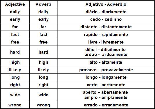 http://mundoeducacao.bol.uol.com.br/upload/conteudo/tabela-ingles.jpg