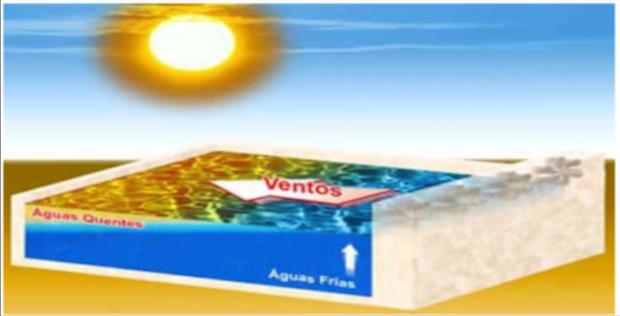 Esquema da ressurgência (Foto: Climatologia UFF)
