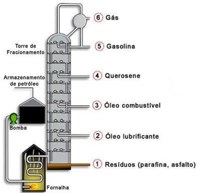 https://www.sobiologia.com.br/figuras/Oitava_quimica/craqueamento.jpg