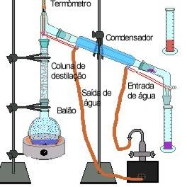 https://www.sobiologia.com.br/figuras/Oitava_quimica/destilacaofracionada.jpg