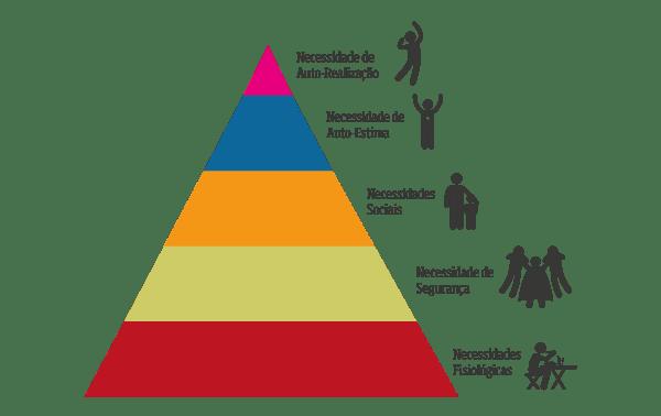 Piramide de maslow trabalhos para escola piramide de maslow ccuart Images