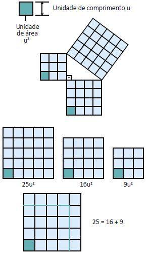 Explicação do Teorema de Pitágoras.