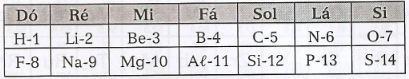 Lei das oitavas - uma das primeiras tabelas periódicas