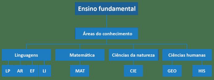 bncc-base-nacional-comum-curricular-ef