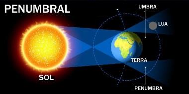 Eclipse lunar penumbral, com a lua posicionada sobre a penumbra