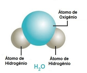Modelos Atômicos dalton água