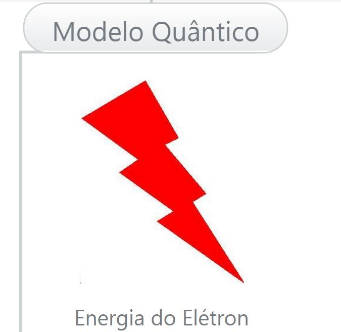Modelos Atômicos - Modelo Quântico