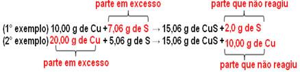 Mesmo com reagentes em excesso, a reação ocorre segundo a proporção.